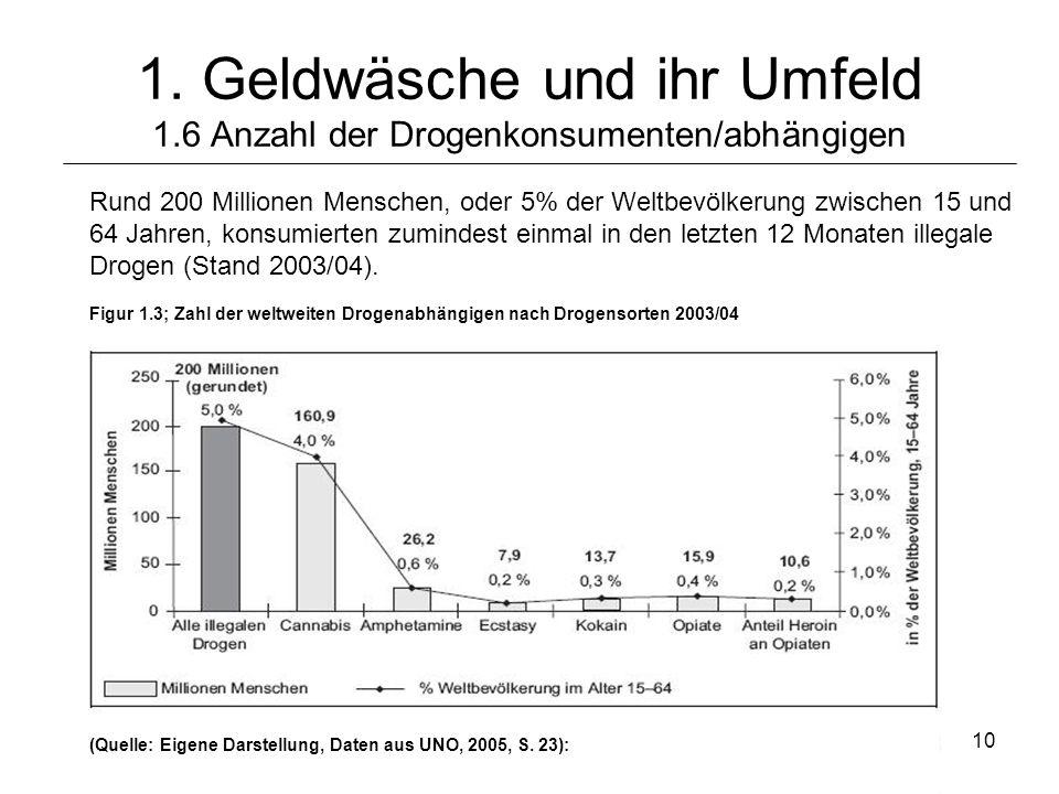 © Schneider10 1. Geldwäsche und ihr Umfeld 1.6 Anzahl der Drogenkonsumenten/abhängigen Rund 200 Millionen Menschen, oder 5% der Weltbevölkerung zwisch