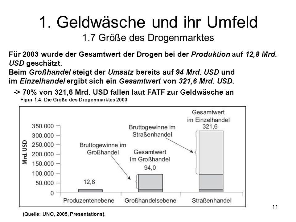 © Schneider11 1. Geldwäsche und ihr Umfeld 1.7 Größe des Drogenmarktes Für 2003 wurde der Gesamtwert der Drogen bei der Produktion auf 12,8 Mrd. USD g