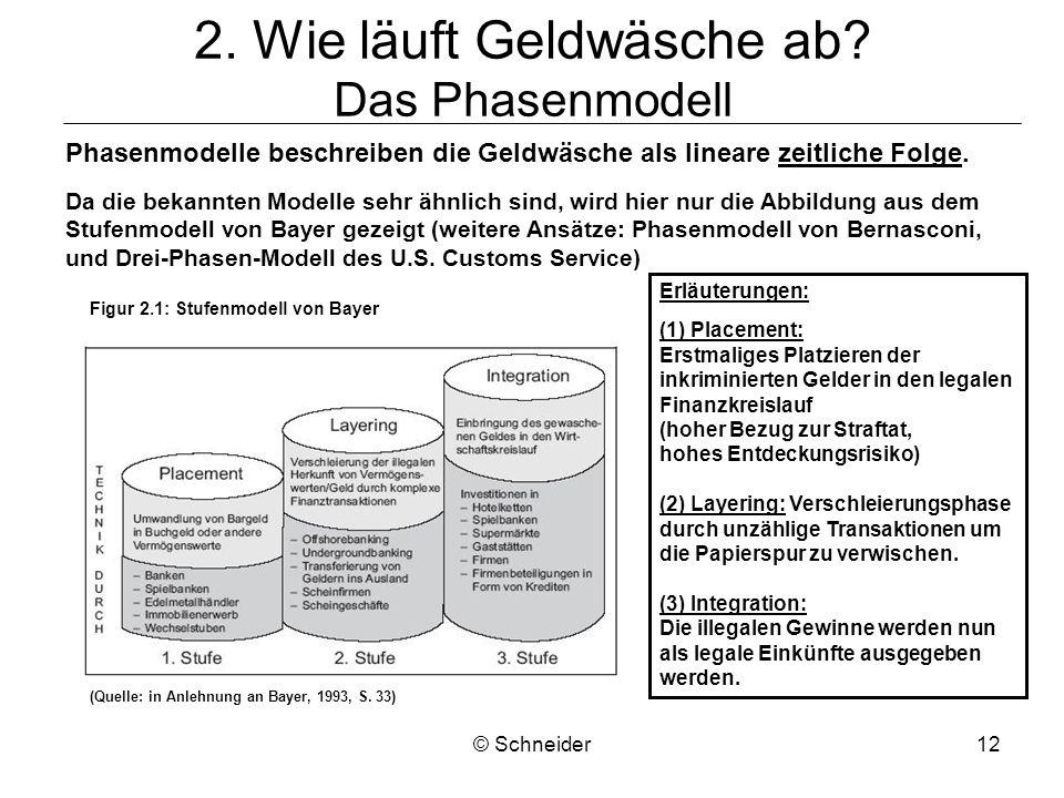 © Schneider12 2. Wie läuft Geldwäsche ab? Das Phasenmodell Phasenmodelle beschreiben die Geldwäsche als lineare zeitliche Folge. Da die bekannten Mode
