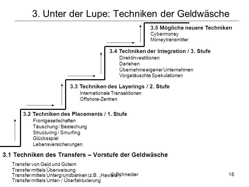 © Schneider15 3. Unter der Lupe: Techniken der Geldwäsche 3.1 Techniken des Transfers – Vorstufe der Geldwäsche Transfer von Geld und Gütern Transfer