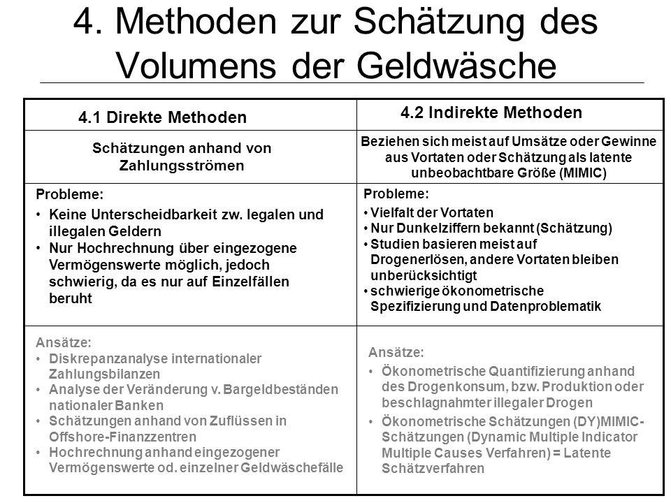 © Schneider25 4. Methoden zur Schätzung des Volumens der Geldwäsche 4.1 Direkte Methoden 4.2 Indirekte Methoden Probleme: Keine Unterscheidbarkeit zw.
