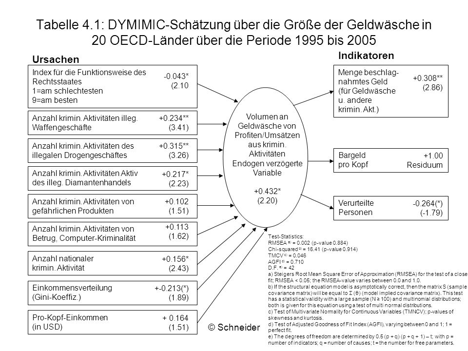 © Schneider27 Tabelle 4.1: DYMIMIC-Schätzung über die Größe der Geldwäsche in 20 OECD-Länder über die Periode 1995 bis 2005 Index für die Funktionswei