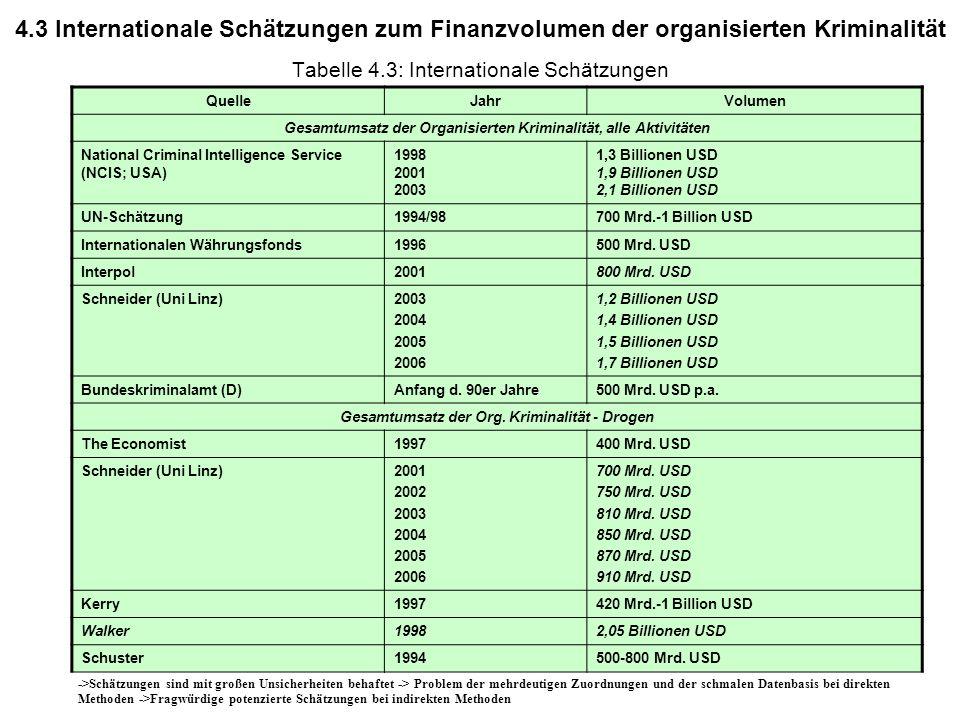 © Schneider30 Tabelle 4.3: Internationale Schätzungen ->Schätzungen sind mit großen Unsicherheiten behaftet -> Problem der mehrdeutigen Zuordnungen un