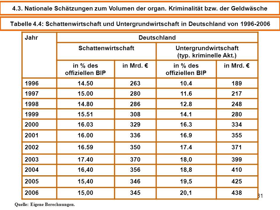 © Schneider31 Tabelle 4.4: Schattenwirtschaft und Untergrundwirtschaft in Deutschland von 1996-2006 JahrDeutschland SchattenwirtschaftUntergrundwirtsc