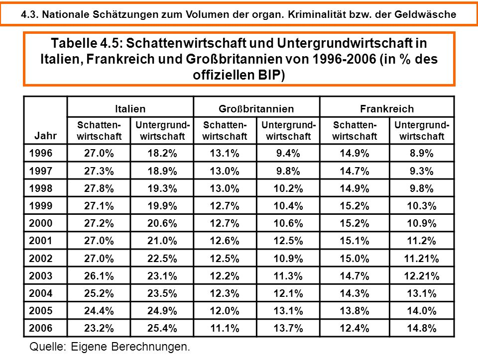 © Schneider32 Tabelle 4.5: Schattenwirtschaft und Untergrundwirtschaft in Italien, Frankreich und Großbritannien von 1996-2006 (in % des offiziellen B