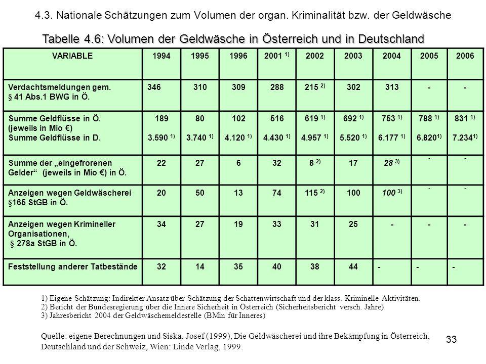 © Schneider33 4.3. Nationale Schätzungen zum Volumen der organ. Kriminalität bzw. der Geldwäsche VARIABLE1994199519962001 1) 20022003200420052006 Verd