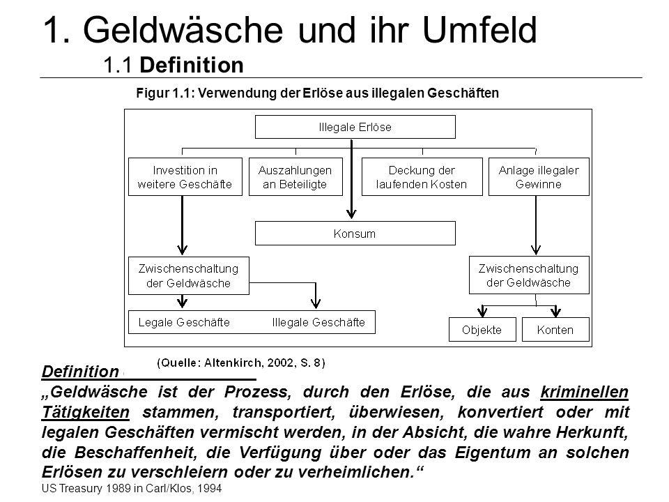 © Schneider4 1. Geldwäsche und ihr Umfeld 1.1 Definition Definition der Geldwäsche: Geldwäsche ist der Prozess, durch den Erlöse, die aus kriminellen