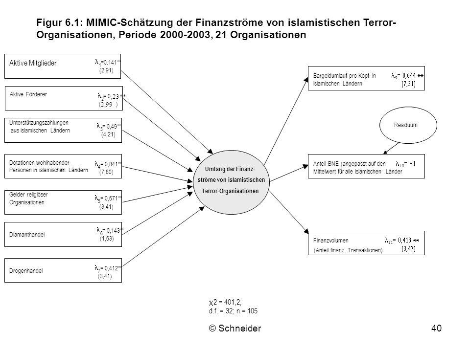 © Schneider40 Aktive Förderer Aktive Mitglieder Unterstützungszahlungen aus islamischen Ländern Dotationen wohlhabender Personen in islamischen Länder