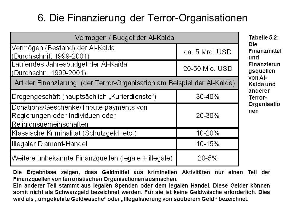 © Schneider41 6. Die Finanzierung der Terror-Organisationen Tabelle 5.2: Die Finanzmittel und Finanzierun gsquellen von Al- Kaida und anderer Terror-