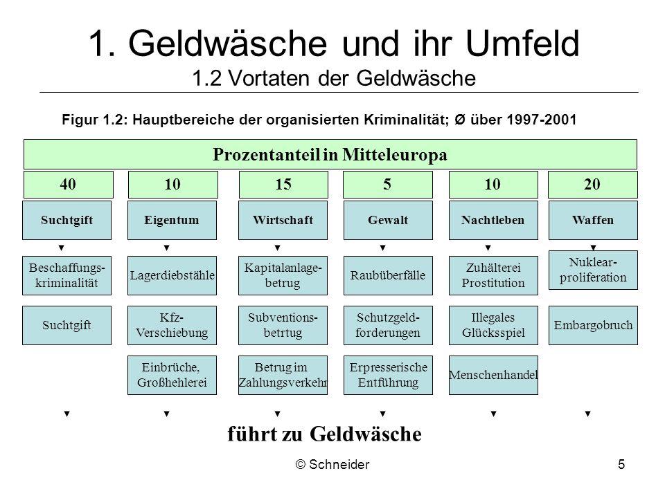 © Schneider5 Figur 1.2: Hauptbereiche der organisierten Kriminalität; Ø über 1997-2001 1. Geldwäsche und ihr Umfeld 1.2 Vortaten der Geldwäsche Suchtg