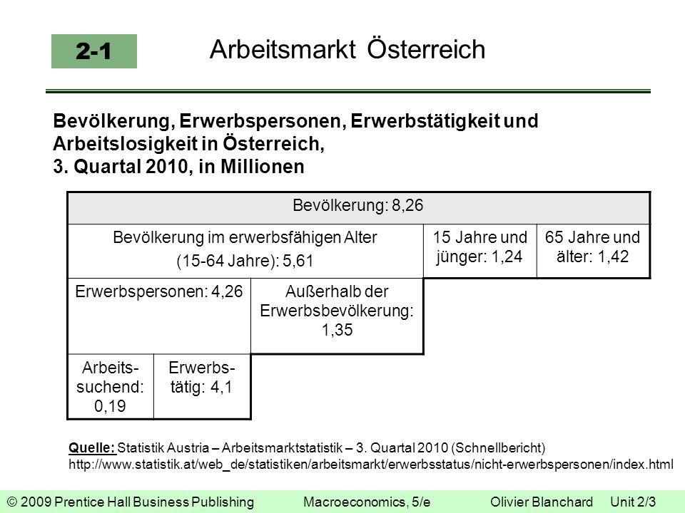 © 2009 Prentice Hall Business Publishing Macroeconomics, 5/e Olivier Blanchard Unit 2/3 Arbeitsmarkt Österreich 2-1 Bevölkerung, Erwerbspersonen, Erwe