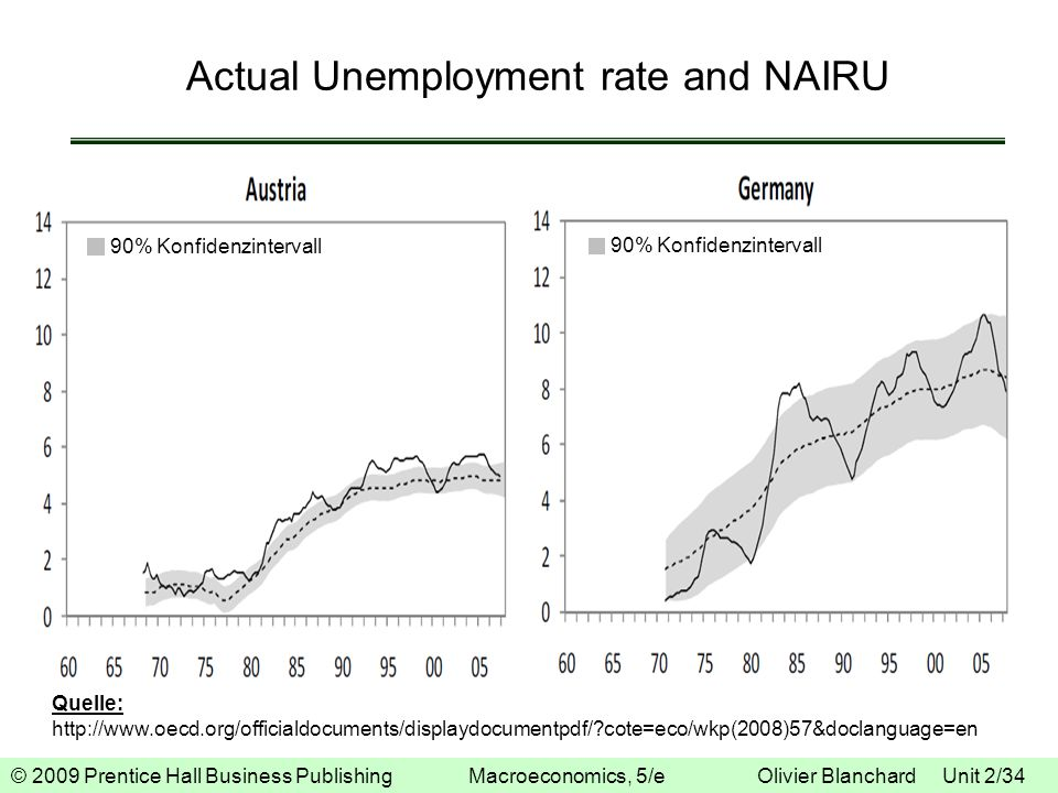 © 2009 Prentice Hall Business Publishing Macroeconomics, 5/e Olivier Blanchard Unit 2/34 Actual Unemployment rate and NAIRU Quelle: http://www.oecd.or