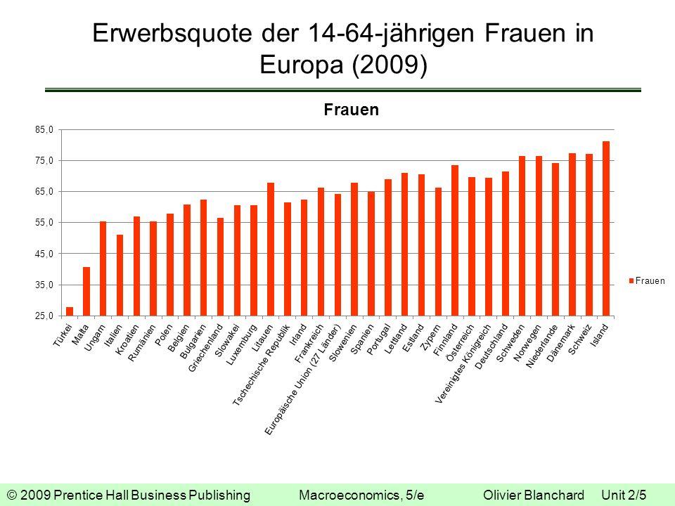 © 2009 Prentice Hall Business Publishing Macroeconomics, 5/e Olivier Blanchard Unit 2/5 Erwerbsquote der 14-64-jährigen Frauen in Europa (2009)