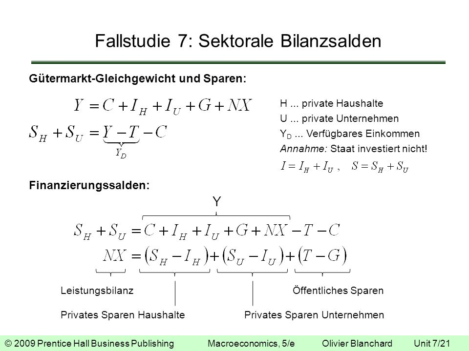 © 2009 Prentice Hall Business Publishing Macroeconomics, 5/e Olivier Blanchard Unit 7/21 Fallstudie 7: Sektorale Bilanzsalden Gütermarkt-Gleichgewicht