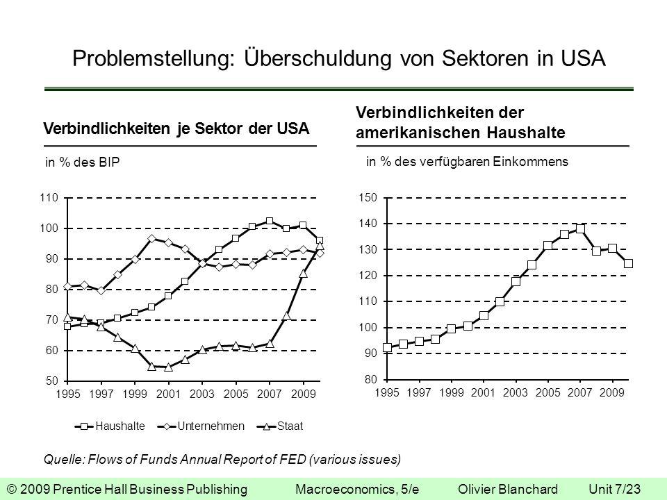 © 2009 Prentice Hall Business Publishing Macroeconomics, 5/e Olivier Blanchard Unit 7/23 Problemstellung: Überschuldung von Sektoren in USA Verbindlic