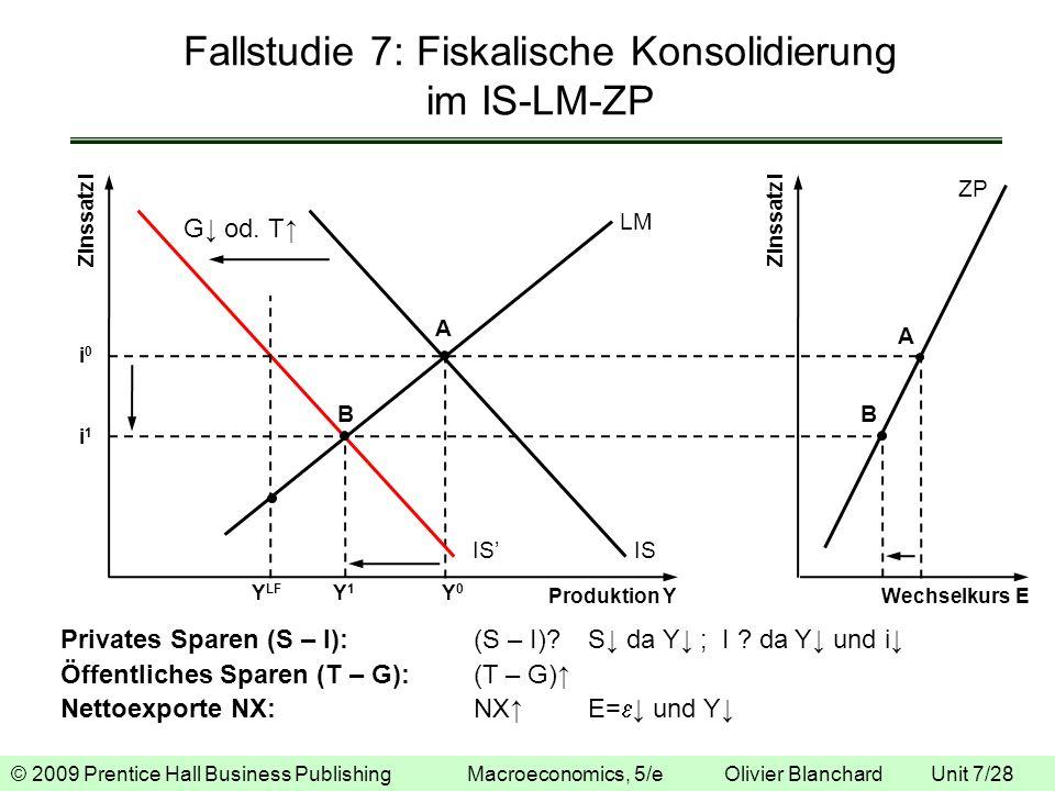 © 2009 Prentice Hall Business Publishing Macroeconomics, 5/e Olivier Blanchard Unit 7/28 Fallstudie 7: Fiskalische Konsolidierung im IS-LM-ZP Zinssatz