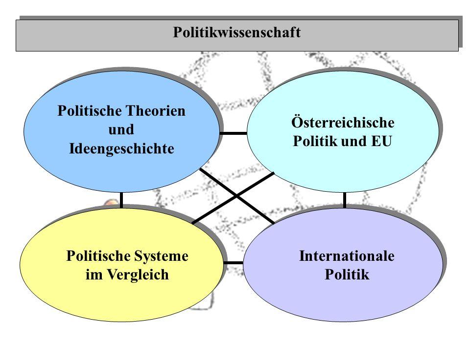Politische Theorien und Ideengeschichte Politikwissenschaft Österreichische Politik und EU Politische Systeme im Vergleich Internationale Politik