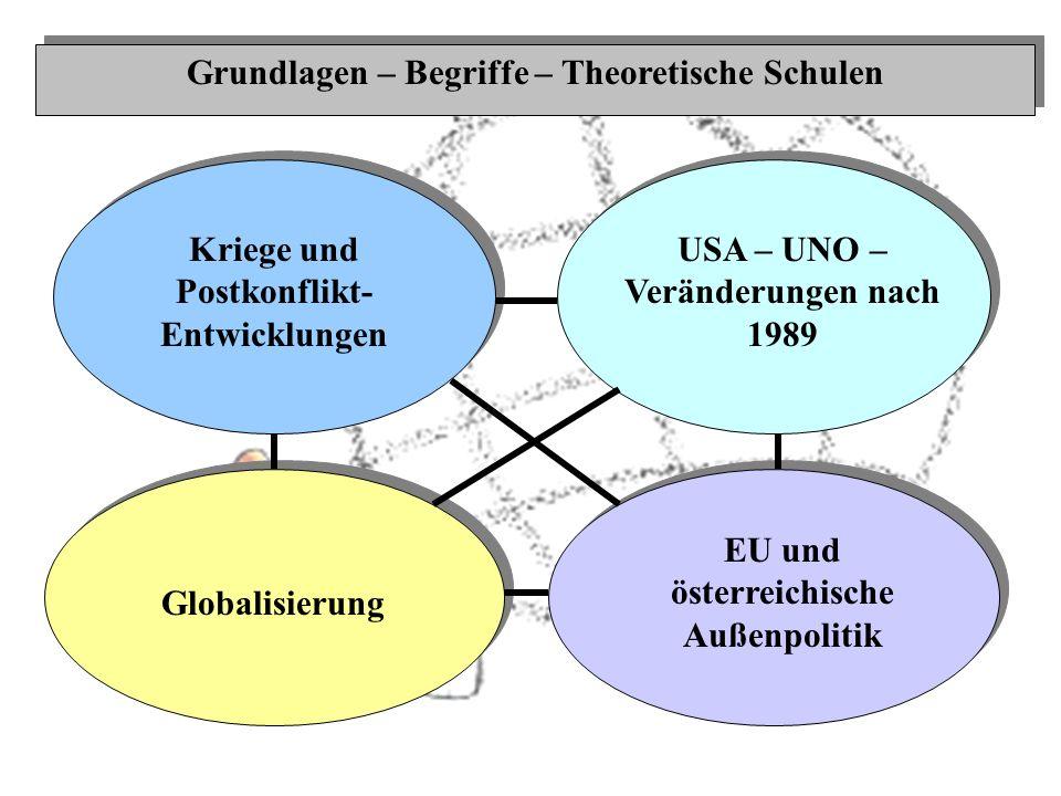 Kriege und Postkonflikt- Entwicklungen Grundlagen – Begriffe – Theoretische Schulen USA – UNO – Veränderungen nach 1989 Globalisierung EU und österrei