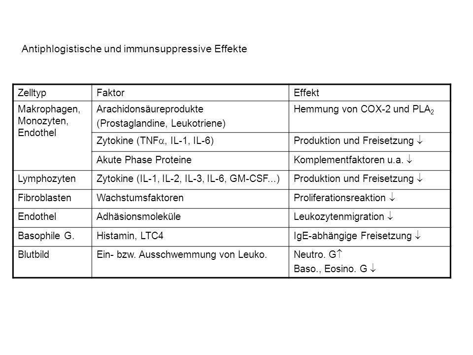 ZelltypFaktorEffekt Makrophagen, Monozyten, Endothel Arachidonsäureprodukte (Prostaglandine, Leukotriene) Hemmung von COX-2 und PLA 2 Zytokine (TNF, IL-1, IL-6)Produktion und Freisetzung Akute Phase Proteine Komplementfaktoren u.a.