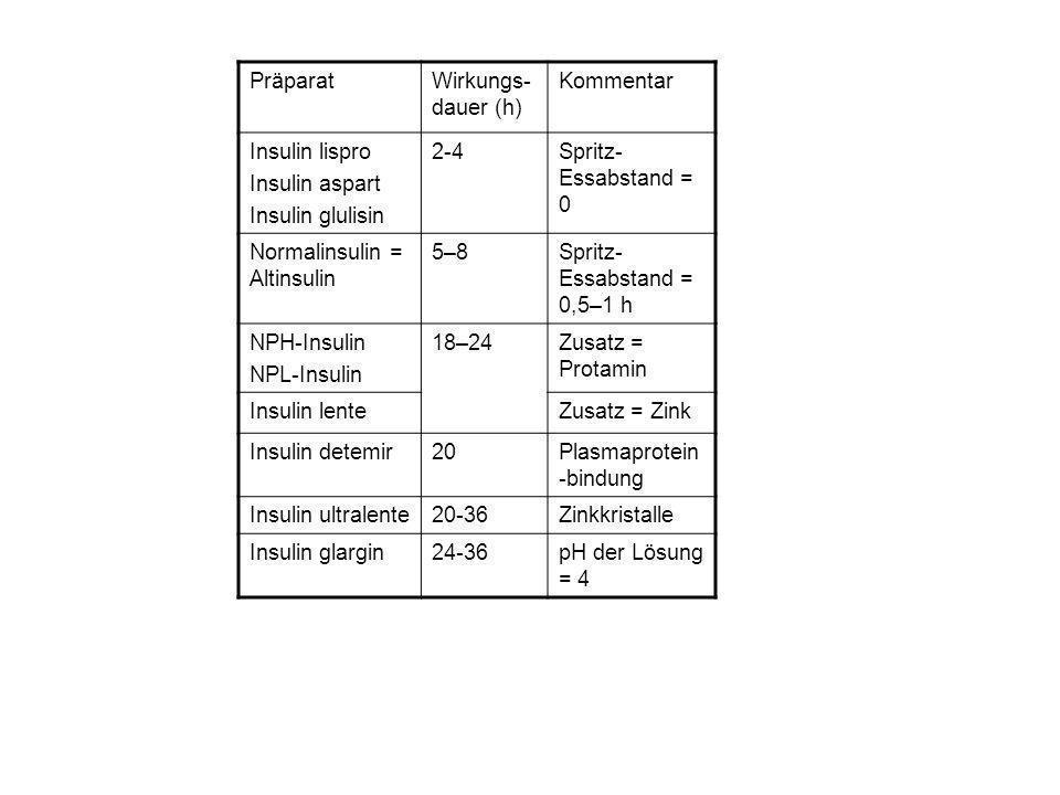 PräparatWirkungs- dauer (h) Kommentar Insulin lispro Insulin aspart Insulin glulisin 2-4Spritz- Essabstand = 0 Normalinsulin = Altinsulin 5–8Spritz- Essabstand = 0,5–1 h NPH-Insulin NPL-Insulin 18–24Zusatz = Protamin Insulin lenteZusatz = Zink Insulin detemir20Plasmaprotein -bindung Insulin ultralente20-36Zinkkristalle Insulin glargin24-36pH der Lösung = 4