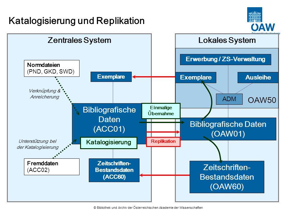 © Bibliothek und Archiv der Österreichischen Akademie der Wissenschaften Katalogisierung und Replikation Zentrales System Bibliografische Daten (ACC01