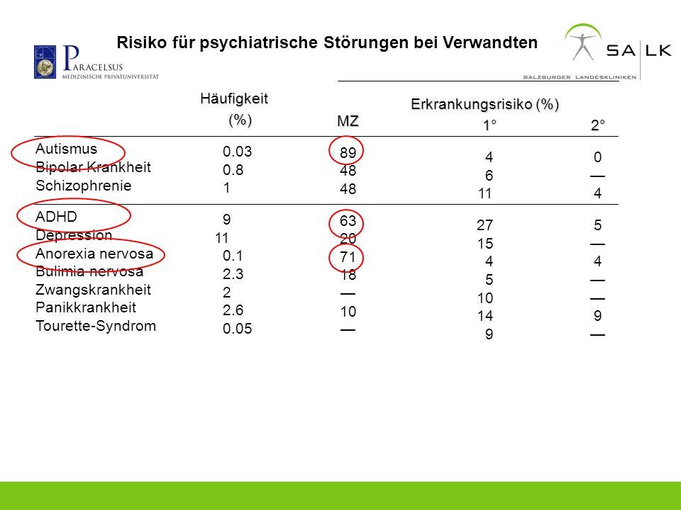 Autismus Bipolar Krankheit Schizophrenie ADHD Depression Anorexia nervosa Bulimia nervosa Zwangskrankheit Panikkrankheit Tourette-Syndrom Häufigkeit(%