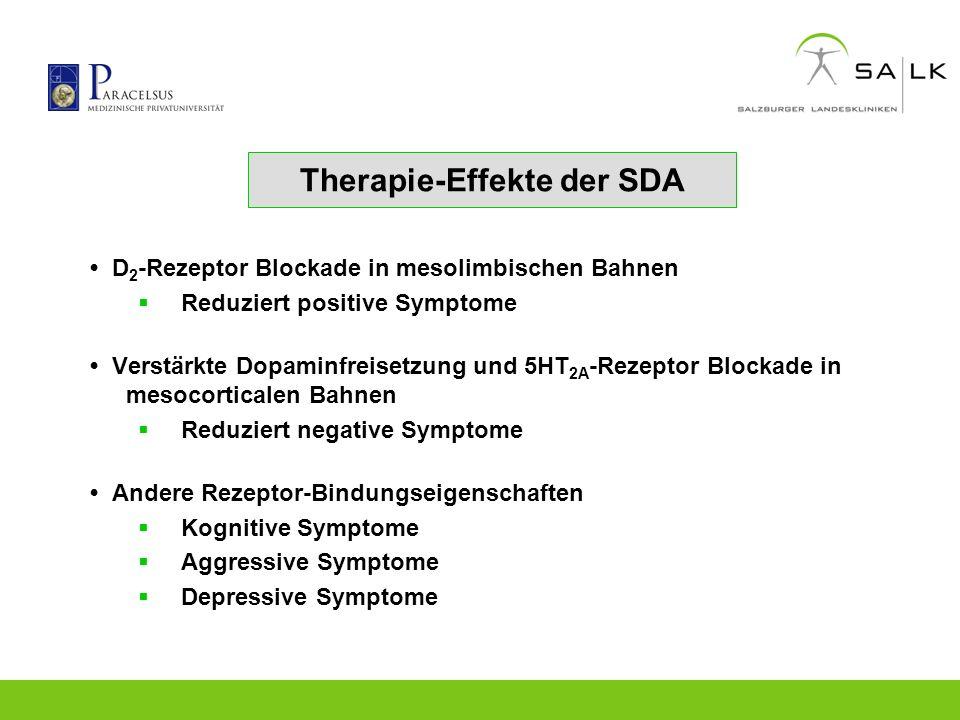 Therapie-Effekte der SDA D 2 -Rezeptor Blockade in mesolimbischen Bahnen Reduziert positive Symptome Verstärkte Dopaminfreisetzung und 5HT 2A -Rezepto