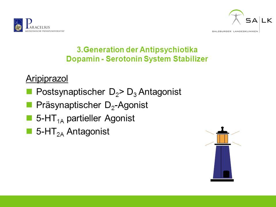 3.Generation der Antipsychiotika Dopamin - Serotonin System Stabilizer Aripiprazol Postsynaptischer D 2 > D 3 Antagonist Präsynaptischer D 2 -Agonist