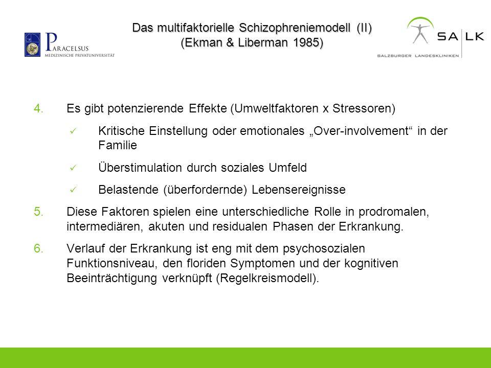 Das multifaktorielle Schizophreniemodell (II) (Ekman & Liberman 1985) 4.Es gibt potenzierende Effekte (Umweltfaktoren x Stressoren) Kritische Einstell