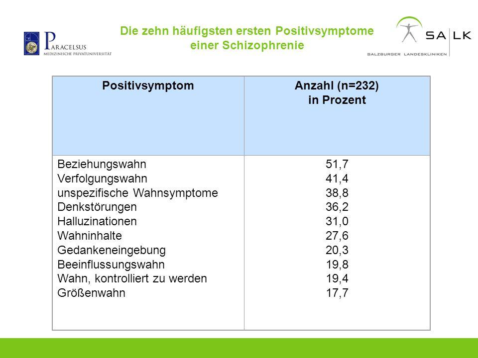 Die zehn häufigsten ersten Positivsymptome einer Schizophrenie PositivsymptomAnzahl (n=232) in Prozent Beziehungswahn Verfolgungswahn unspezifische Wa
