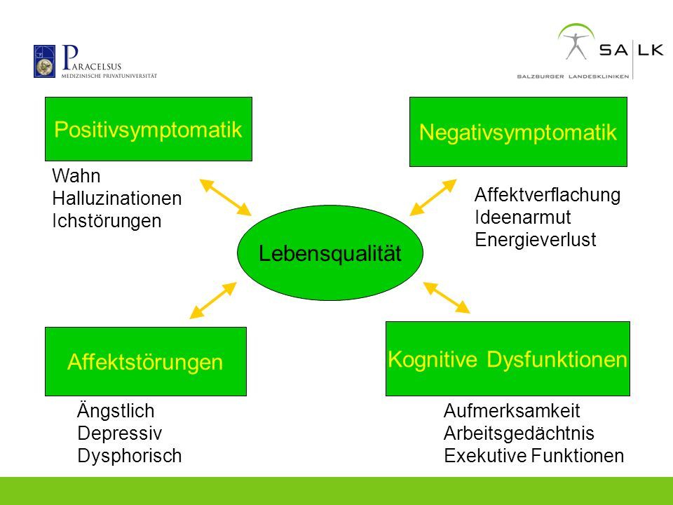 Lebensqualität Positivsymptomatik Negativsymptomatik Affektstörungen Kognitive Dysfunktionen Wahn Halluzinationen Ichstörungen Ängstlich Depressiv Dys