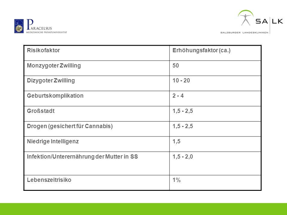 RisikofaktorErhöhungsfaktor (ca.) Monzygoter Zwilling50 Dizygoter Zwilling10 - 20 Geburtskomplikation2 - 4 Großstadt1,5 - 2,5 Drogen (gesichert für Ca