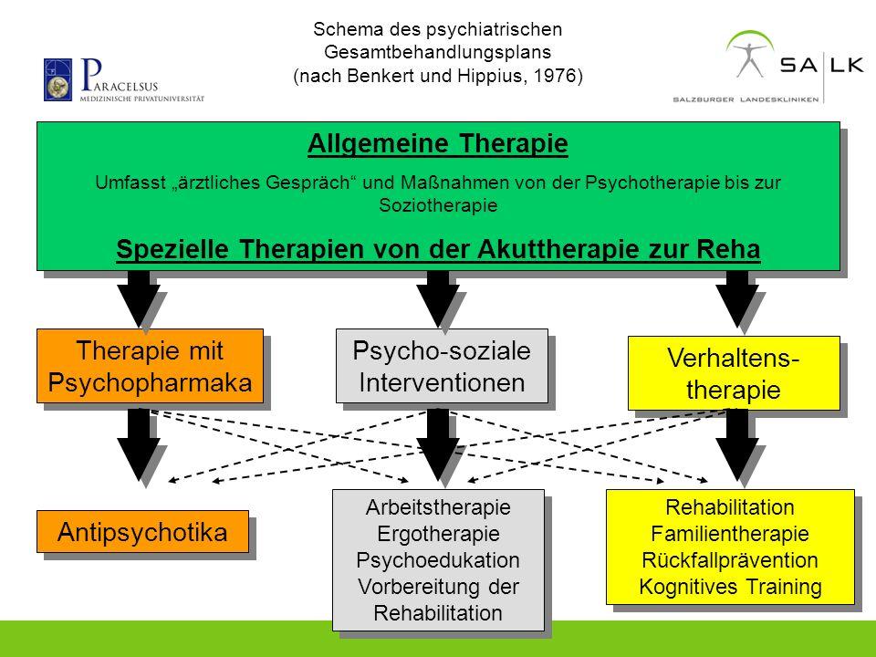 Schema des psychiatrischen Gesamtbehandlungsplans (nach Benkert und Hippius, 1976) Allgemeine Therapie Umfasst ärztliches Gespräch und Maßnahmen von d