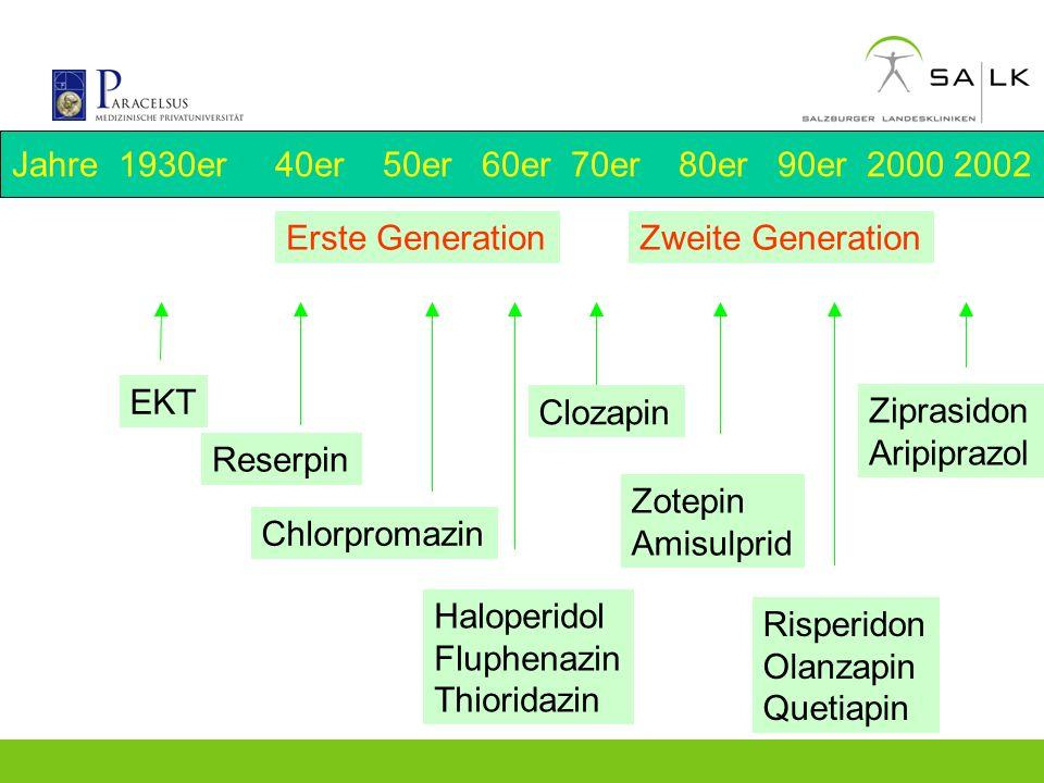 Jahre 1930er 40er 50er 60er 70er 80er 90er 2000 2002 Erste GenerationZweite Generation EKT Reserpin Chlorpromazin Haloperidol Fluphenazin Thioridazin