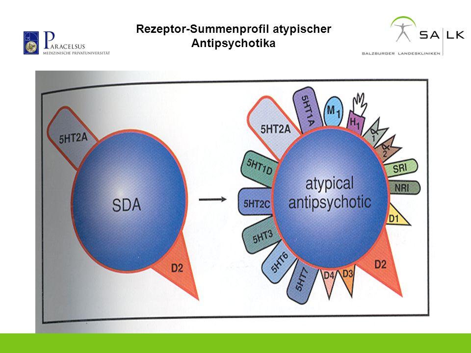 Rezeptor-Summenprofil atypischer Antipsychotika
