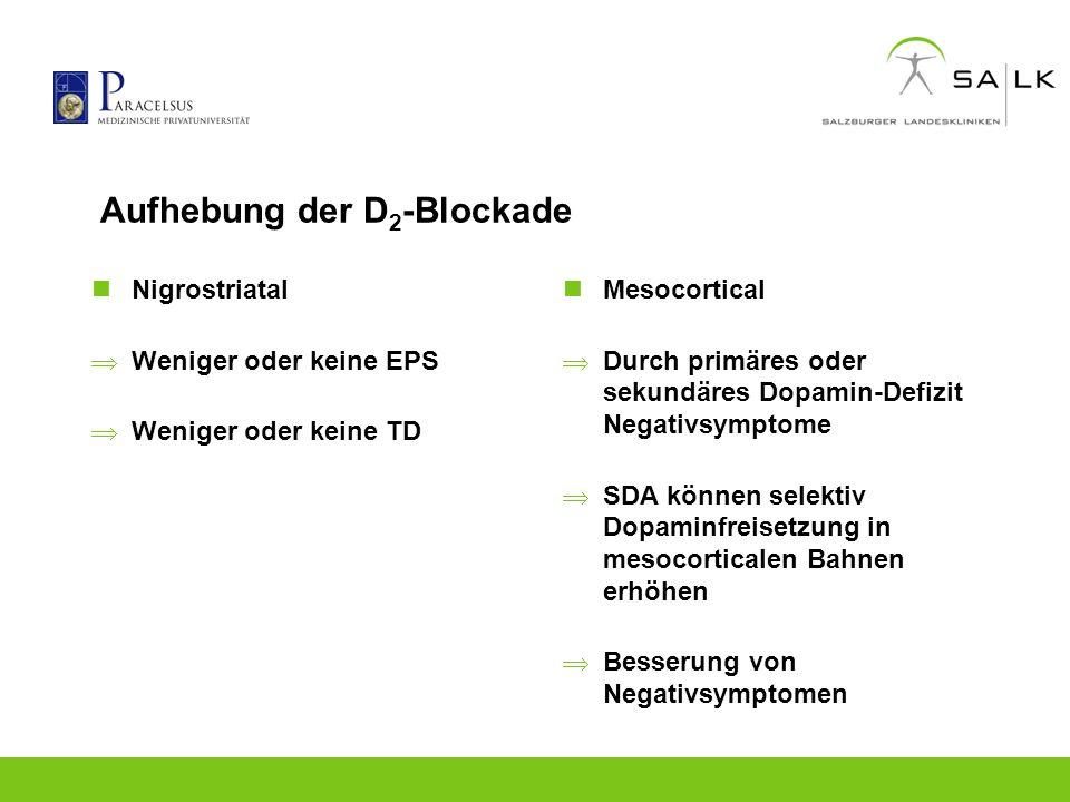 Aufhebung der D 2 -Blockade Nigrostriatal Weniger oder keine EPS Weniger oder keine TD Mesocortical Durch primäres oder sekundäres Dopamin-Defizit Neg