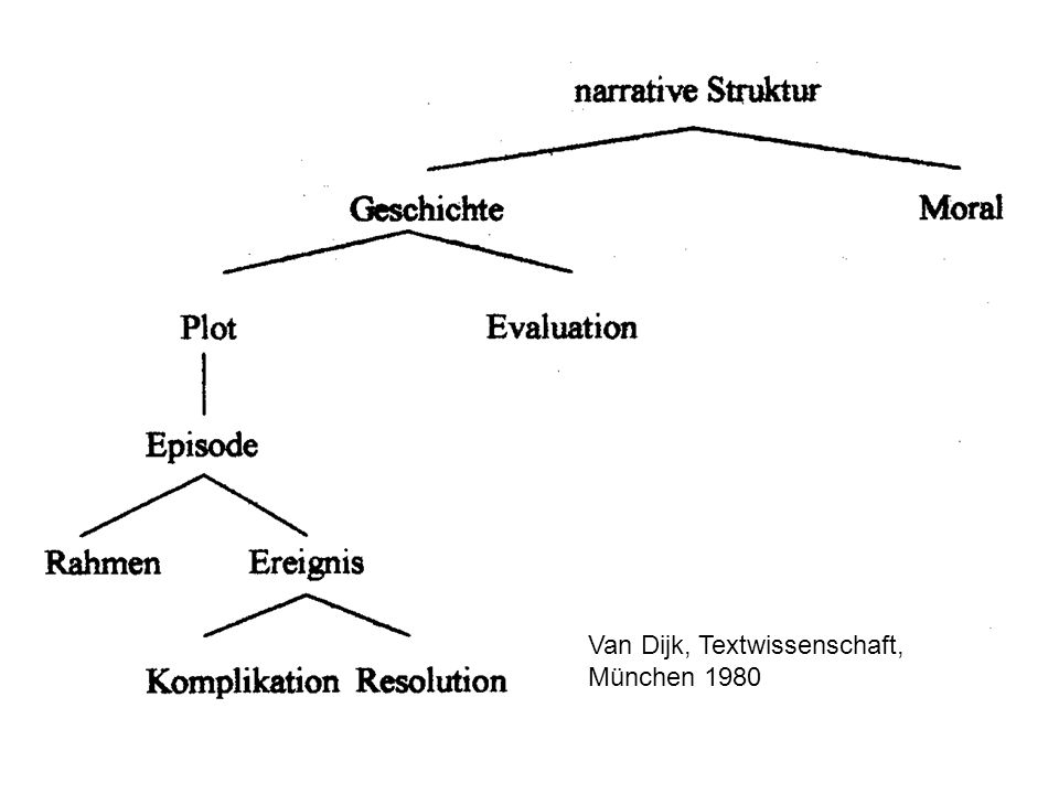 Van Dijk, Textwissenschaft, München 1980