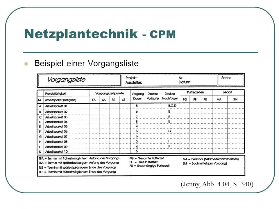 Beispiel einer Vorgangsliste (Jenny, Abb. 4.04, S. 340) Netzplantechnik - CPM