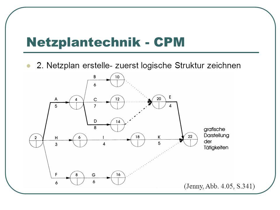 2.Netzplan erstelle- zuerst logische Struktur zeichnen Netzplantechnik - CPM (Jenny, Abb.