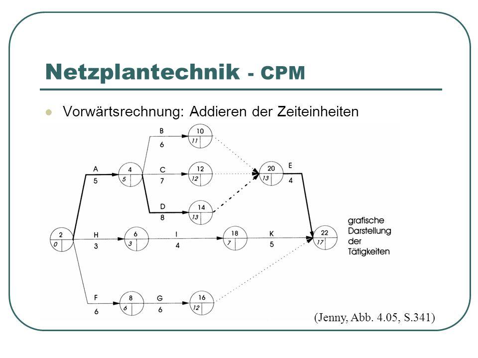 Vorwärtsrechnung: Addieren der Zeiteinheiten Netzplantechnik - CPM (Jenny, Abb. 4.05, S.341)