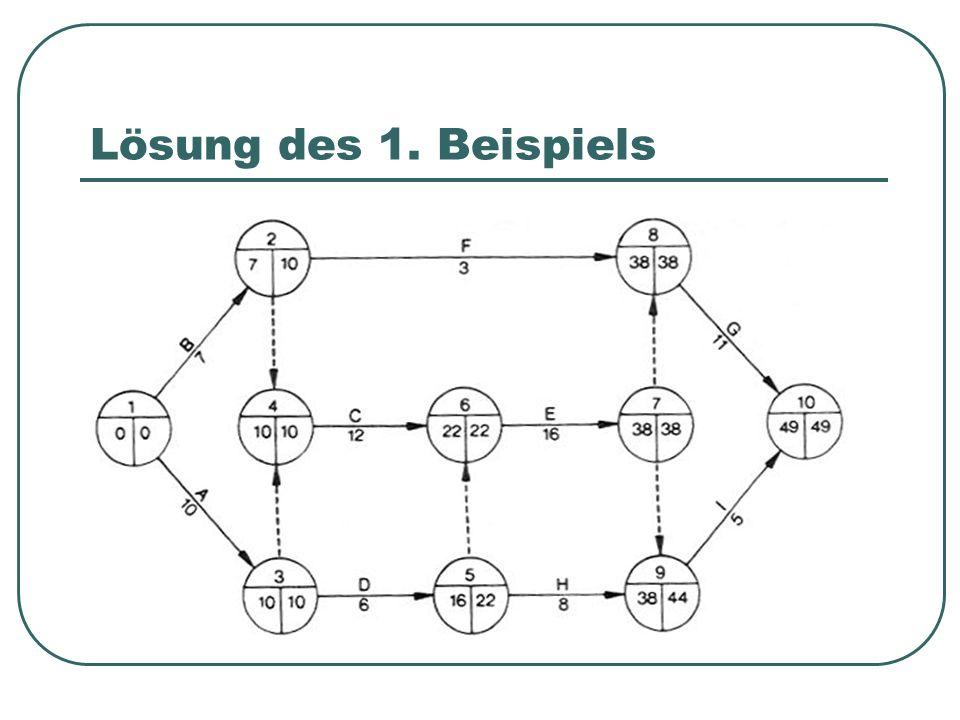Lösung des 1. Beispiels