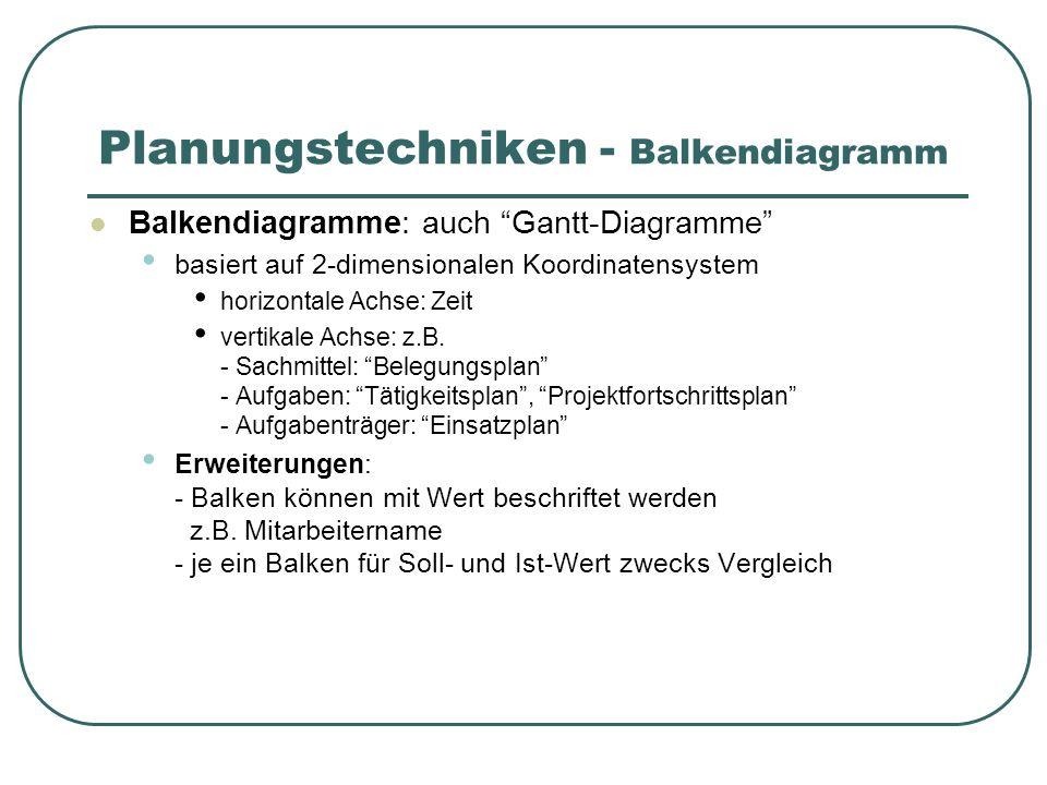 Planungstechniken - Balkendiagramm Balkendiagramme: auch Gantt-Diagramme basiert auf 2-dimensionalen Koordinatensystem horizontale Achse: Zeit vertikale Achse: z.B.