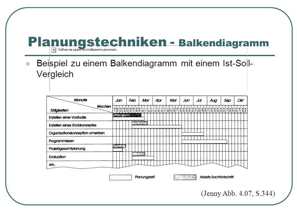 Beispiel zu einem Balkendiagramm mit einem Ist-Soll- Vergleich (Jenny Abb.
