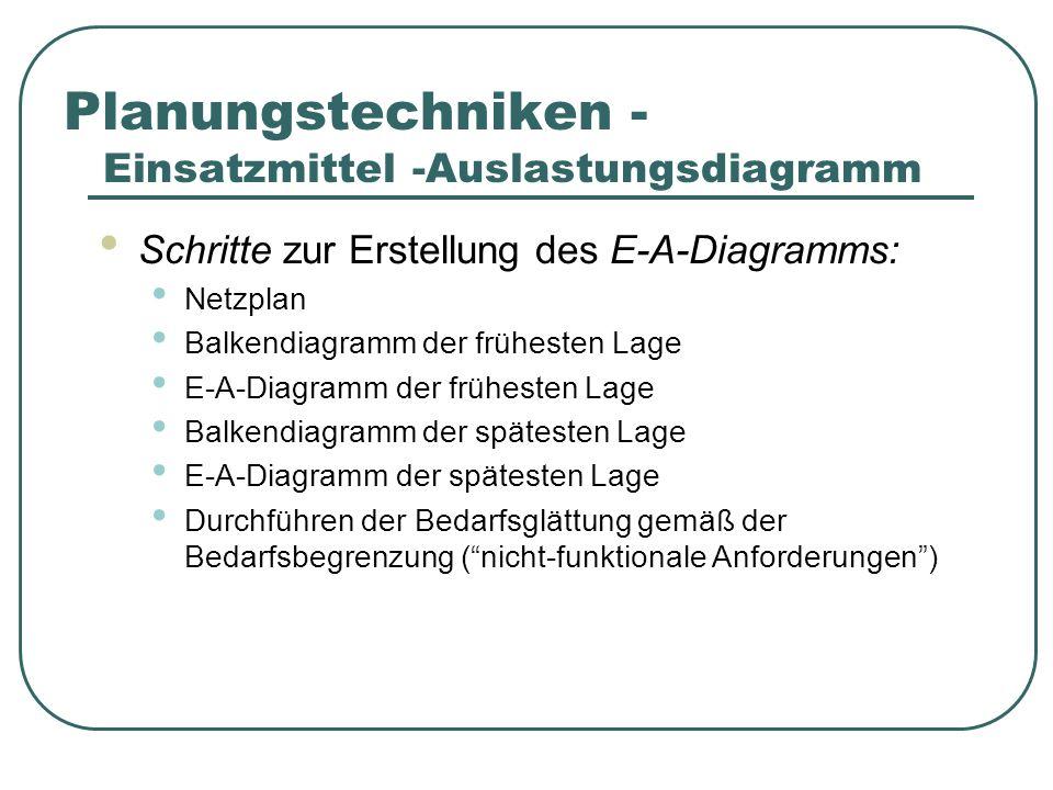 Schritte zur Erstellung des E-A-Diagramms: Netzplan Balkendiagramm der frühesten Lage E-A-Diagramm der frühesten Lage Balkendiagramm der spätesten Lage E-A-Diagramm der spätesten Lage Durchführen der Bedarfsglättung gemäß der Bedarfsbegrenzung (nicht-funktionale Anforderungen) Planungstechniken - Einsatzmittel -Auslastungsdiagramm