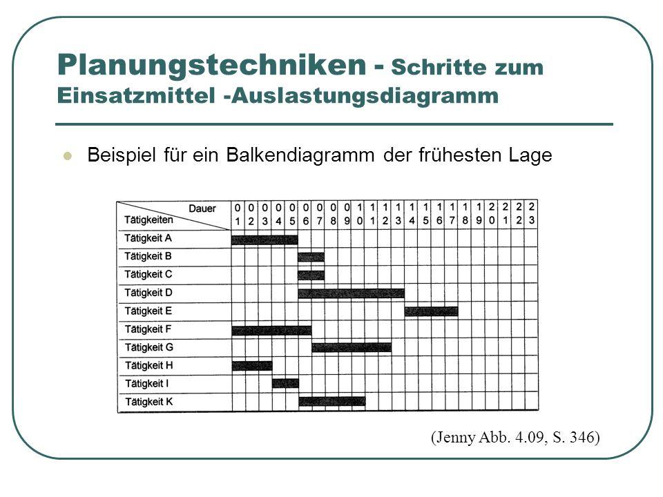 Beispiel für ein Balkendiagramm der frühesten Lage (Jenny Abb.