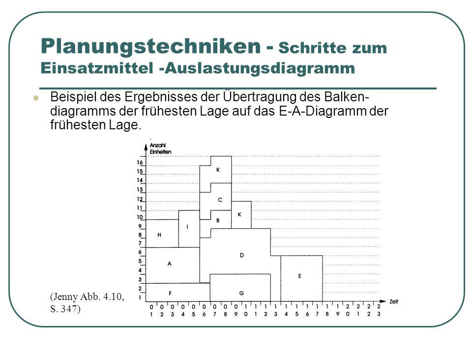 Beispiel des Ergebnisses der Übertragung des Balken- diagramms der frühesten Lage auf das E-A-Diagramm der frühesten Lage.