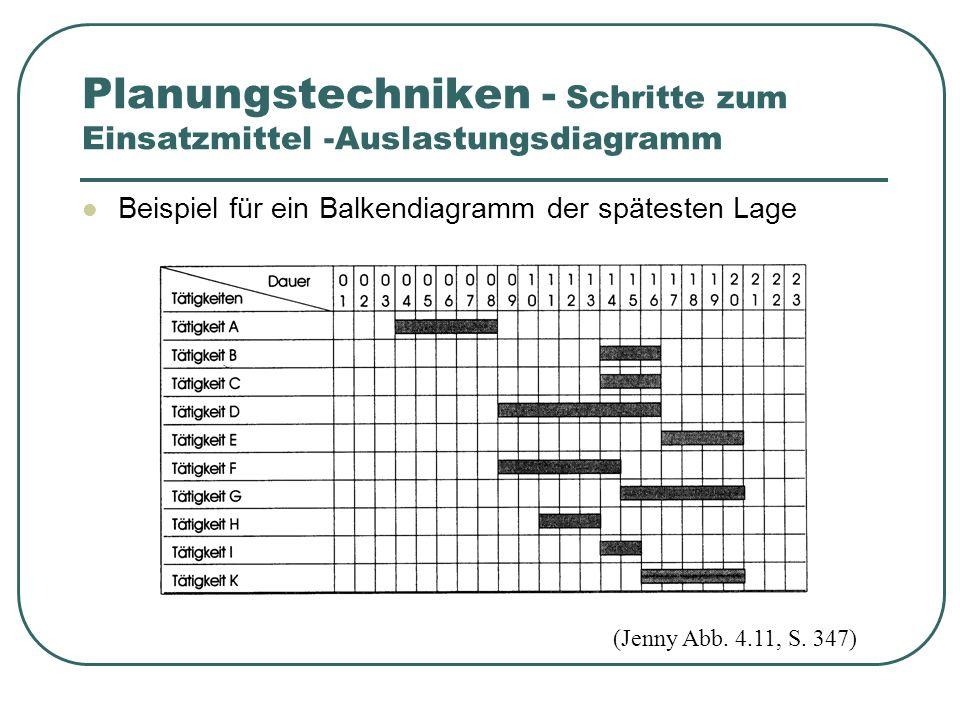 Beispiel für ein Balkendiagramm der spätesten Lage (Jenny Abb.