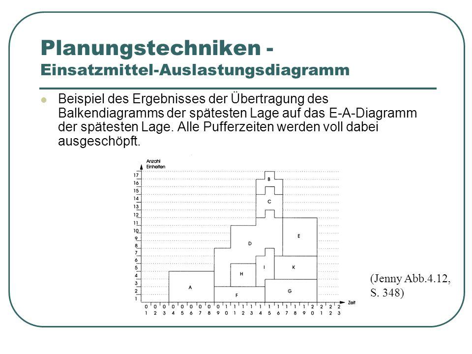 Planungstechniken - Einsatzmittel-Auslastungsdiagramm Beispiel des Ergebnisses der Übertragung des Balkendiagramms der spätesten Lage auf das E-A-Diagramm der spätesten Lage.