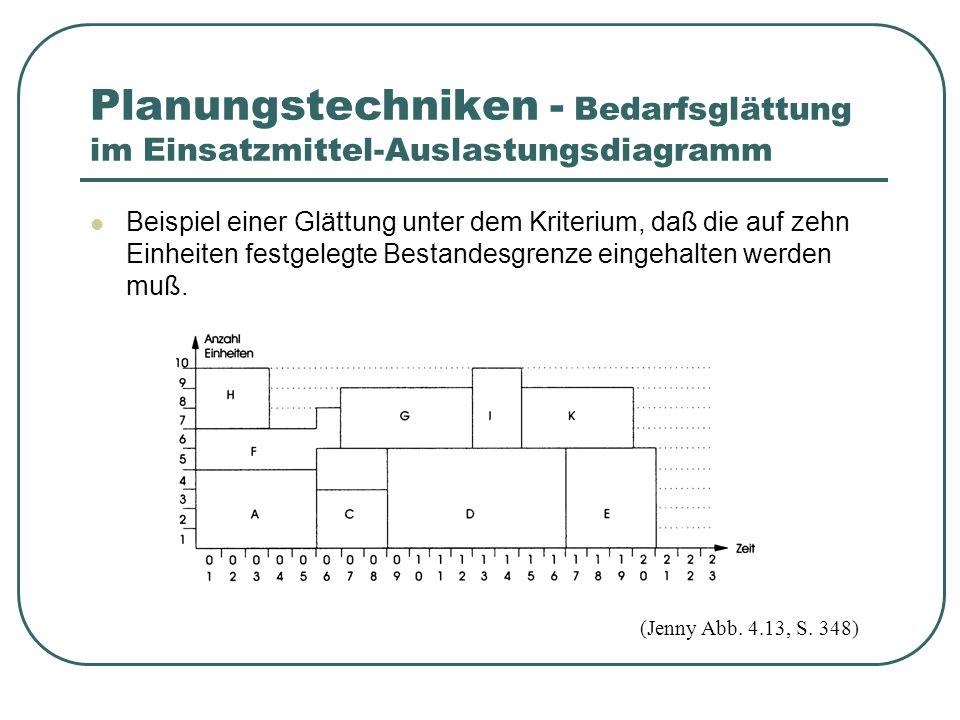 Beispiel einer Glättung unter dem Kriterium, daß die auf zehn Einheiten festgelegte Bestandesgrenze eingehalten werden muß.