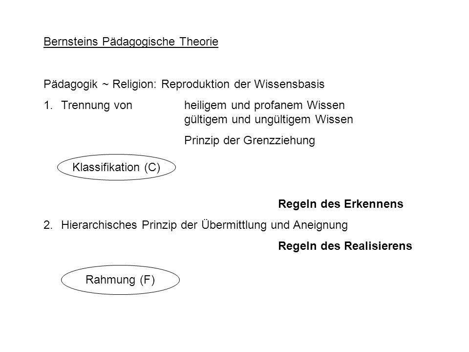 Bernsteins Pädagogische Theorie Pädagogik ~ Religion: Reproduktion der Wissensbasis 1.Trennung von heiligem und profanem Wissen gültigem und ungültige